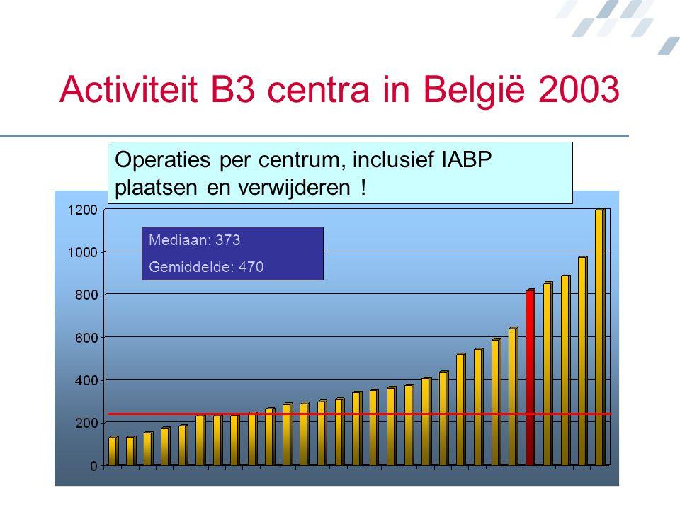 Activiteit B3 centra in België 2003 Operaties per centrum, inclusief IABP plaatsen en verwijderen ! Mediaan: 373 Gemiddelde: 470