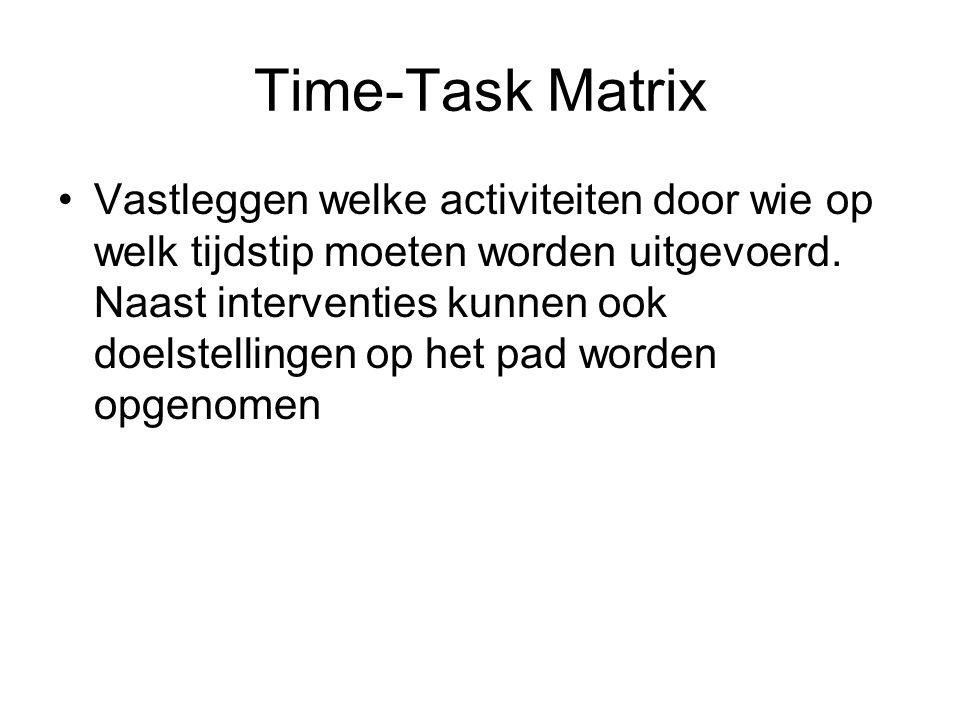 Time-Task Matrix Vastleggen welke activiteiten door wie op welk tijdstip moeten worden uitgevoerd. Naast interventies kunnen ook doelstellingen op het