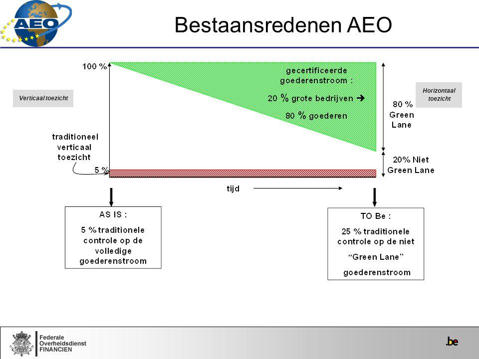 Verticaal toezicht Horizontaal toezicht Bestaansredenen AEO