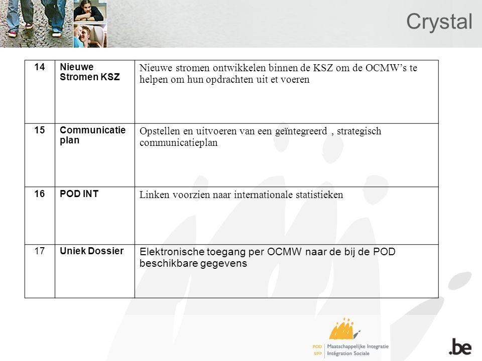 Crystal 14Nieuwe Stromen KSZ Nieuwe stromen ontwikkelen binnen de KSZ om de OCMW's te helpen om hun opdrachten uit et voeren 15Communicatie plan Opstellen en uitvoeren van een geïntegreerd, strategisch communicatieplan 16POD INT Linken voorzien naar internationale statistieken 17Uniek Dossier Elektronische toegang per OCMW naar de bij de POD beschikbare gegevens