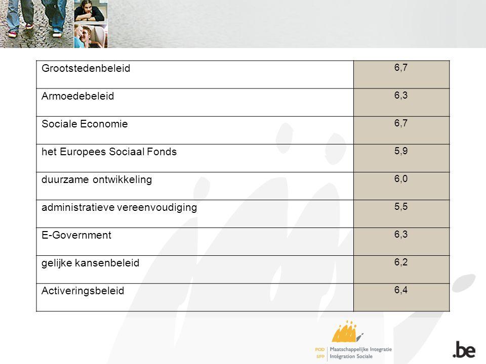 Grootstedenbeleid 6,7 Armoedebeleid 6,3 Sociale Economie 6,7 het Europees Sociaal Fonds 5,9 duurzame ontwikkeling 6,0 administratieve vereenvoudiging 5,5 E-Government 6,3 gelijke kansenbeleid 6,2 Activeringsbeleid 6,4