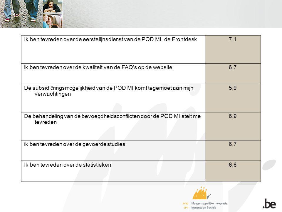Ik ben tevreden over de eerstelijnsdienst van de POD MI, de Frontdesk7,1 ik ben tevreden over de kwaliteit van de FAQ s op de website6,7 De subsidi ë ringsmogelijkheid van de POD MI komt tegemoet aan mijn verwachtingen 5,9 De behandeling van de bevoegdheidsconflicten door de POD MI stelt me tevreden 6,9 ik ben tevreden over de gevoerde studies6,7 Ik ben tevreden over de statistieken6,6