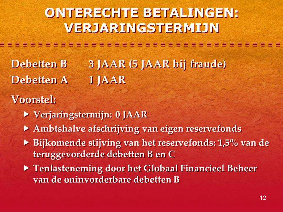 12 ONTERECHTE BETALINGEN: VERJARINGSTERMIJN Debetten B3 JAAR (5 JAAR bij fraude) Debetten A1 JAAR Voorstel:  Verjaringstermijn: 0 JAAR  Ambtshalve afschrijving van eigen reservefonds  Bijkomende stijving van het reservefonds: 1,5% van de teruggevorderde debetten B en C  Tenlasteneming door het Globaal Financieel Beheer van de oninvorderbare debetten B Debetten B3 JAAR (5 JAAR bij fraude) Debetten A1 JAAR Voorstel:  Verjaringstermijn: 0 JAAR  Ambtshalve afschrijving van eigen reservefonds  Bijkomende stijving van het reservefonds: 1,5% van de teruggevorderde debetten B en C  Tenlasteneming door het Globaal Financieel Beheer van de oninvorderbare debetten B