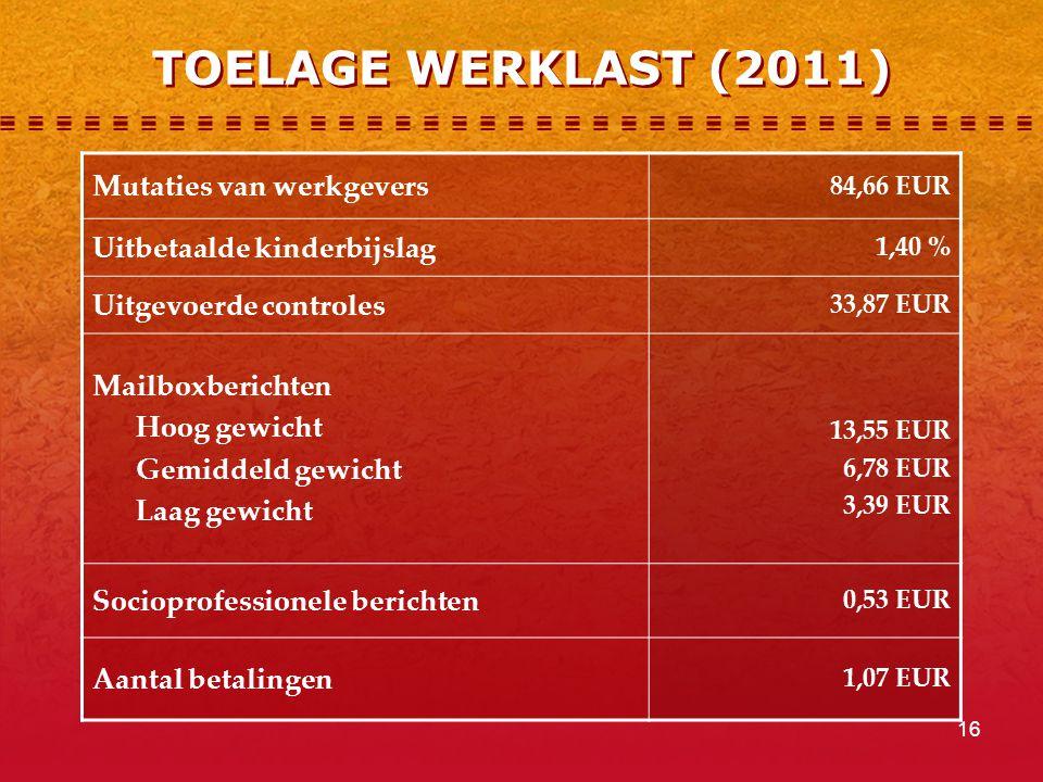 16 TOELAGE WERKLAST (2011) Mutaties van werkgevers 84,66 EUR Uitbetaalde kinderbijslag 1,40 % Uitgevoerde controles 33,87 EUR Mailboxberichten Hoog gewicht Gemiddeld gewicht Laag gewicht 13,55 EUR 6,78 EUR 3,39 EUR Socioprofessionele berichten 0,53 EUR Aantal betalingen 1,07 EUR