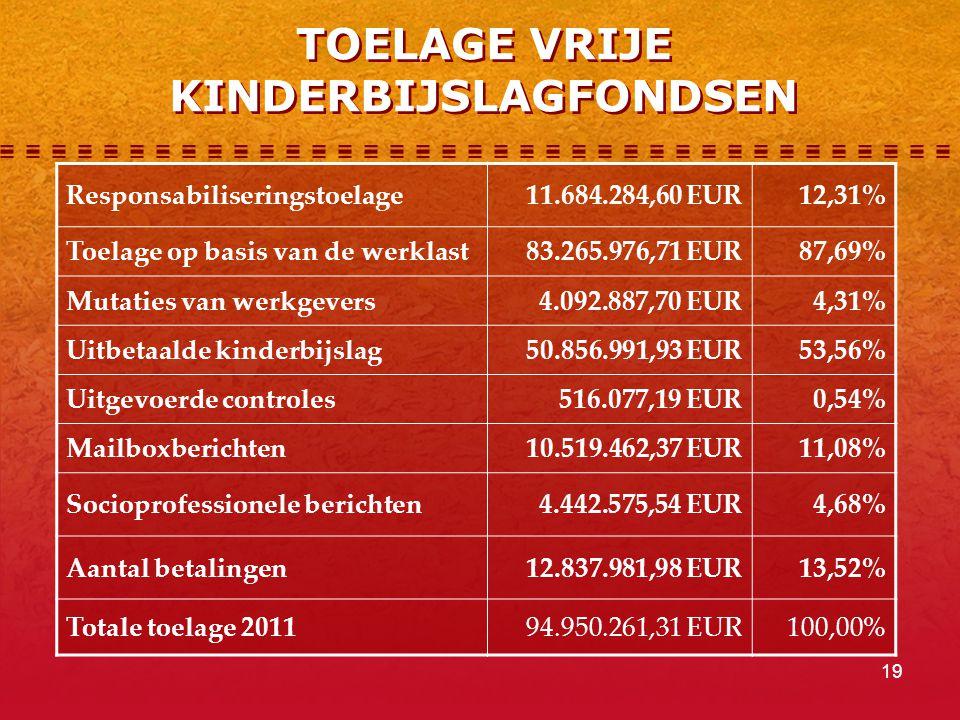 19 TOELAGE VRIJE KINDERBIJSLAGFONDSEN Responsabiliseringstoelage11.684.284,60 EUR12,31% Toelage op basis van de werklast83.265.976,71 EUR87,69% Mutaties van werkgevers 4.092.887,70 EUR4,31% Uitbetaalde kinderbijslag50.856.991,93 EUR53,56% Uitgevoerde controles 516.077,19 EUR0,54% Mailboxberichten10.519.462,37 EUR11,08% Socioprofessionele berichten 4.442.575,54 EUR4,68% Aantal betalingen 12.837.981,98 EUR13,52% Totale toelage 201194.950.261,31 EUR100,00%