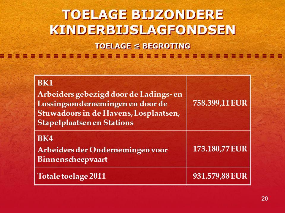 20 TOELAGE BIJZONDERE KINDERBIJSLAGFONDSEN TOELAGE ≤ BEGROTING BK1 Arbeiders gebezigd door de Ladings- en Lossingsondernemingen en door de Stuwadoors in de Havens, Losplaatsen, Stapelplaatsen en Stations 758.399,11 EUR BK4 Arbeiders der Ondernemingen voor Binnenscheepvaart 173.180,77 EUR Totale toelage 2011931.579,88 EUR