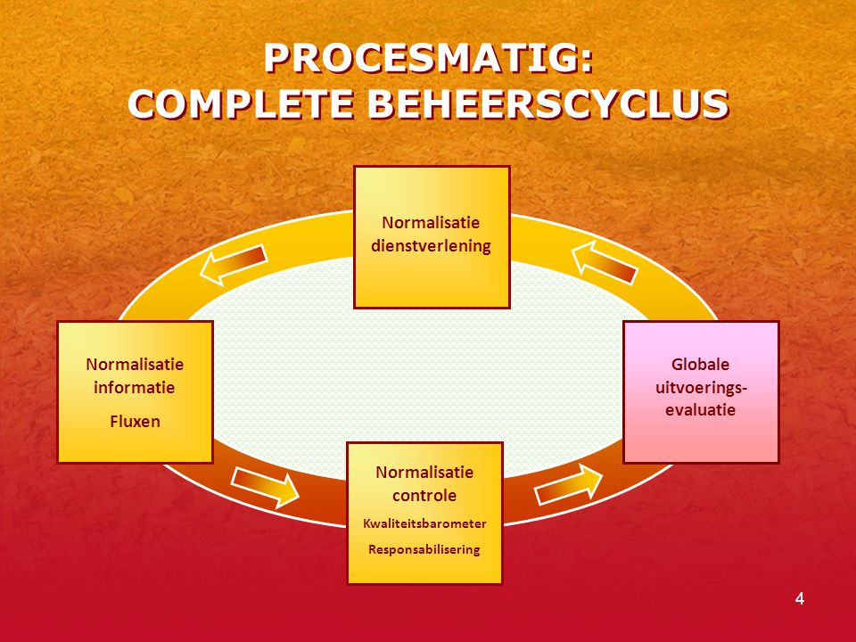 4 PROCESMATIG: COMPLETE BEHEERSCYCLUS Normalisatie dienstverlening Normalisatie informatie Fluxen Normalisatie controle Kwaliteitsbarometer Responsabilisering Globale uitvoerings- evaluatie