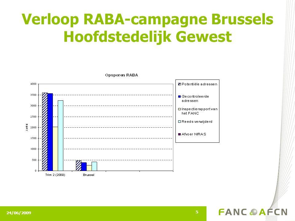 24/06/2009 5 Verloop RABA-campagne Brussels Hoofdstedelijk Gewest