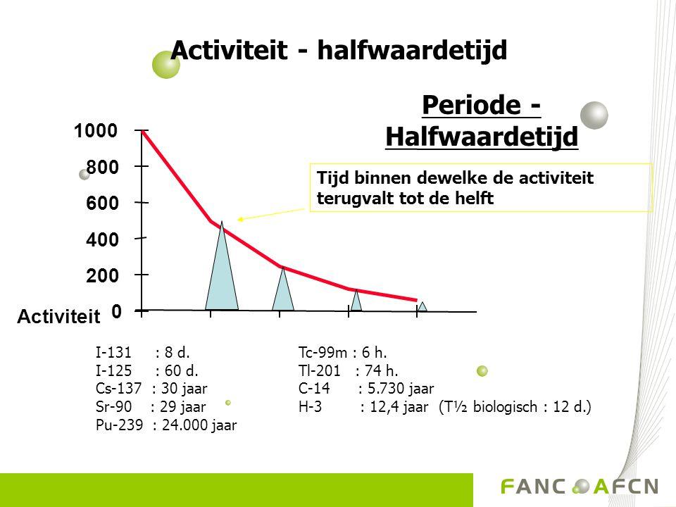 0 200 400 600 800 1000 Activiteit Tijd binnen dewelke de activiteit terugvalt tot de helft Periode - Halfwaardetijd I-131 : 8 d.Tc-99m : 6 h. I-125 :