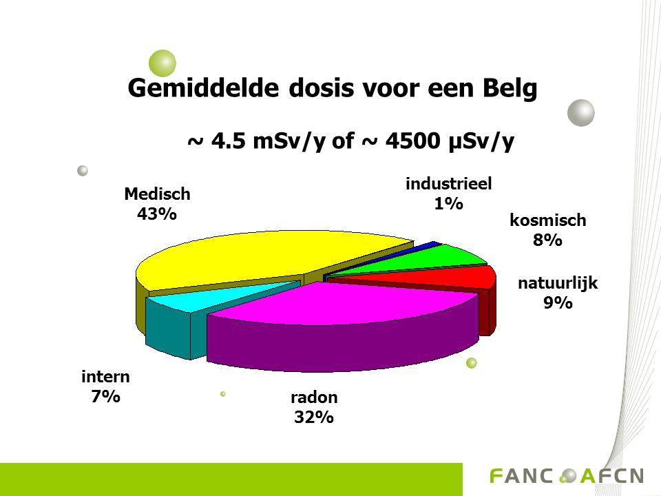Gemiddelde dosis voor een Belg ~ 4.5 mSv/y of ~ 4500 µSv/y industrieel 1% radon 32% Medisch 43% intern 7% kosmisch 8% natuurlijk 9%