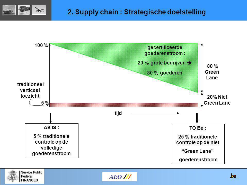 AEO /// 2. Supply chain : Strategische doelstelling traditioneel verticaal toezicht 100 % gecertificeerde goederenstroom : 20 % grote bedrijven  80 %