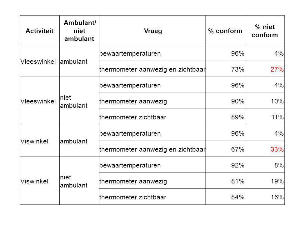 Activiteit Ambulant/ niet ambulant Vraag% conform % niet conform Vleeswinkelambulant bewaartemperaturen96%4% thermometer aanwezig en zichtbaar73%27% Vleeswinkel niet ambulant bewaartemperaturen96%4% thermometer aanwezig90%10% thermometer zichtbaar89%11% Viswinkelambulant bewaartemperaturen96%4% thermometer aanwezig en zichtbaar67%33% Viswinkel niet ambulant bewaartemperaturen92%8% thermometer aanwezig81%19% thermometer zichtbaar84%16%