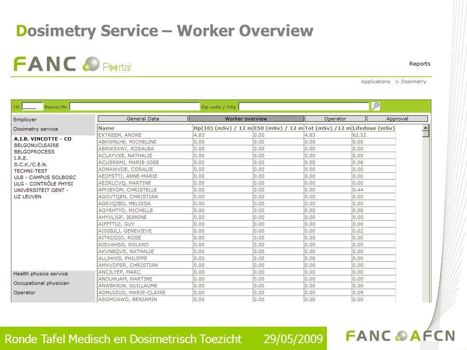 Ronde Tafel Medisch en Dosimetrisch Toezicht 29/05/2009 Dosimetry Service – Worker Overview