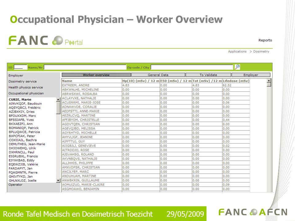 Ronde Tafel Medisch en Dosimetrisch Toezicht 29/05/2009 Occupational Physician – Worker Overview