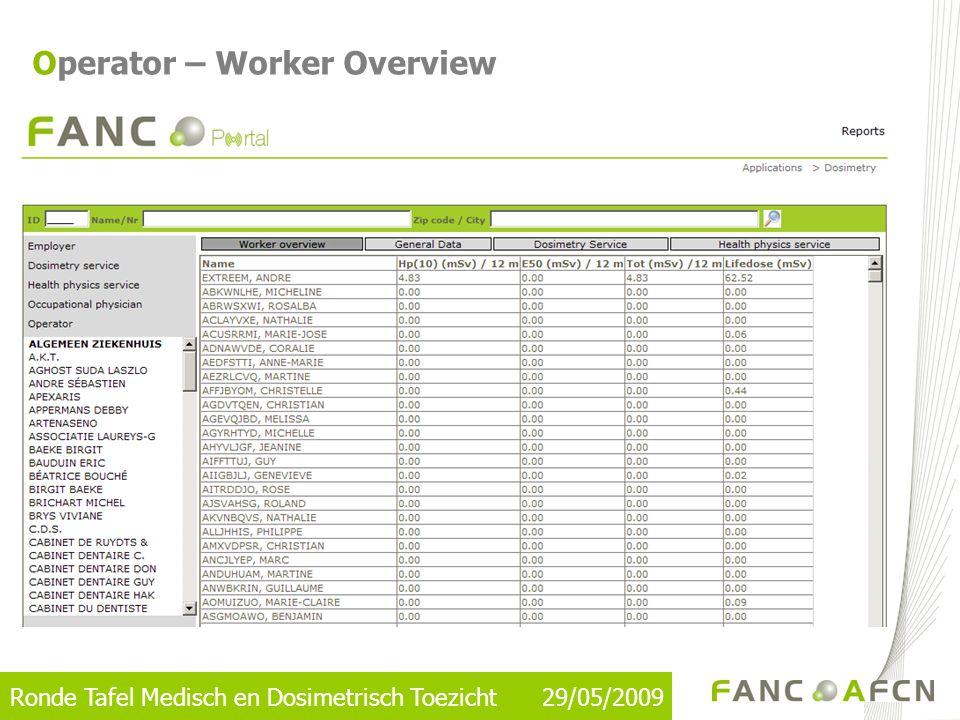 Ronde Tafel Medisch en Dosimetrisch Toezicht 29/05/2009 Operator – Worker Overview