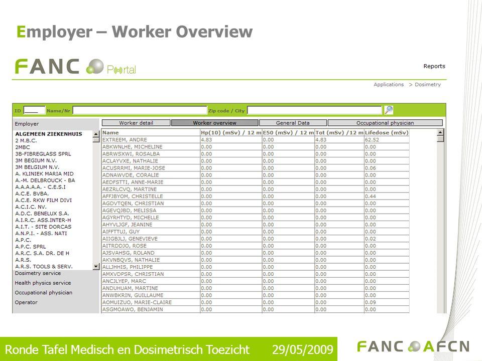 Ronde Tafel Medisch en Dosimetrisch Toezicht 29/05/2009 Employer – General Data