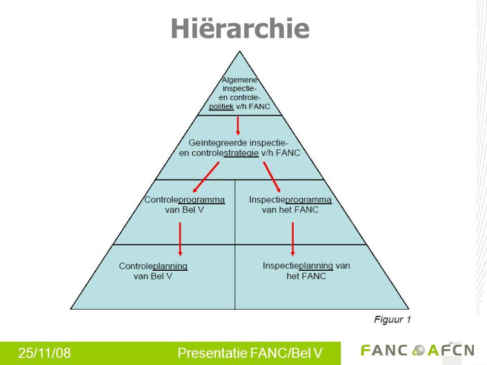 25/11/08 Presentatie FANC/Bel V Hiërarchie