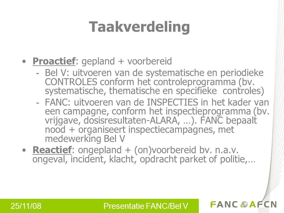 25/11/08 Presentatie FANC/Bel V Taakverdeling Proactief: gepland + voorbereid - Bel V: uitvoeren van de systematische en periodieke CONTROLES conform