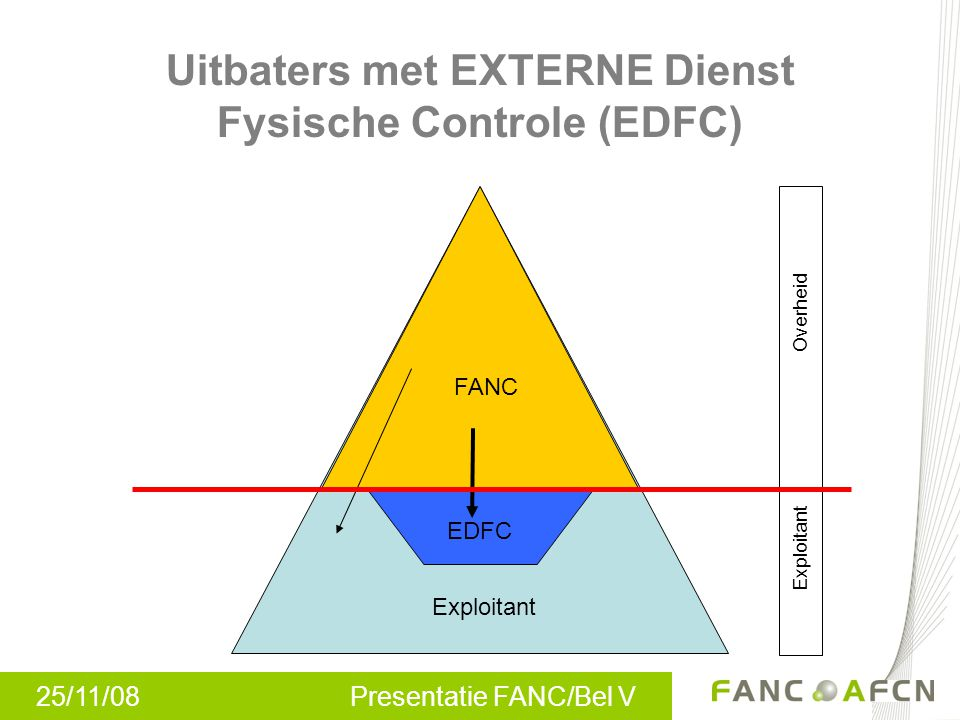 25/11/08 Presentatie FANC/Bel V Uitbaters met EXTERNE Dienst Fysische Controle (EDFC) FANC Overheid Exploitant EDFC Exploitant