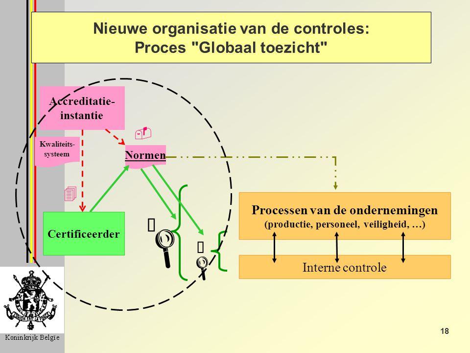 18 Processen van de ondernemingen (productie, personeel, veiligheid, …) Interne controle Accreditatie- instantie Certificeerder Normen À Á 4 -   Kwaliteits- systeem Nieuwe organisatie van de controles: Proces Globaal toezicht