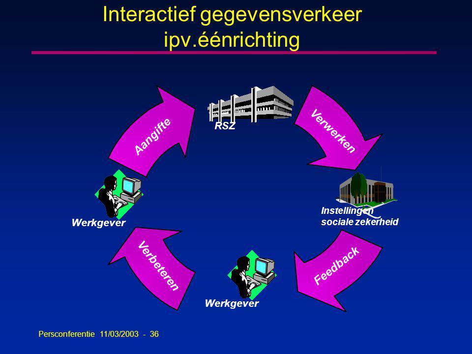 Persconferentie 11/03/2003 - 36 Interactief gegevensverkeer ipv.éénrichting Werkgever RSZ Instellingen sociale zekerheid Aangifte Verwerken Feedback Verbeteren Werkgever