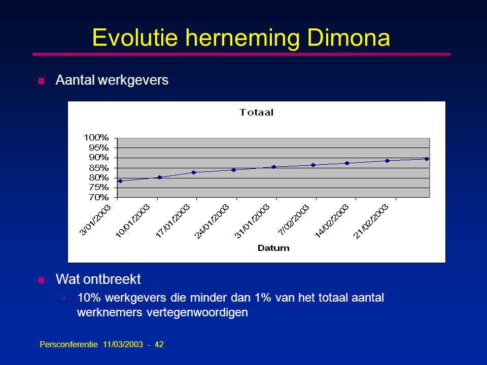 Persconferentie 11/03/2003 - 42 Evolutie herneming Dimona n Aantal werkgevers n Wat ontbreekt -10% werkgevers die minder dan 1% van het totaal aantal werknemers vertegenwoordigen