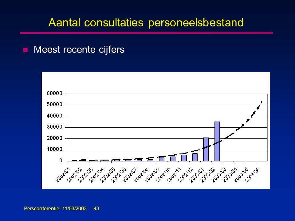 Persconferentie 11/03/2003 - 43 Aantal consultaties personeelsbestand n Meest recente cijfers