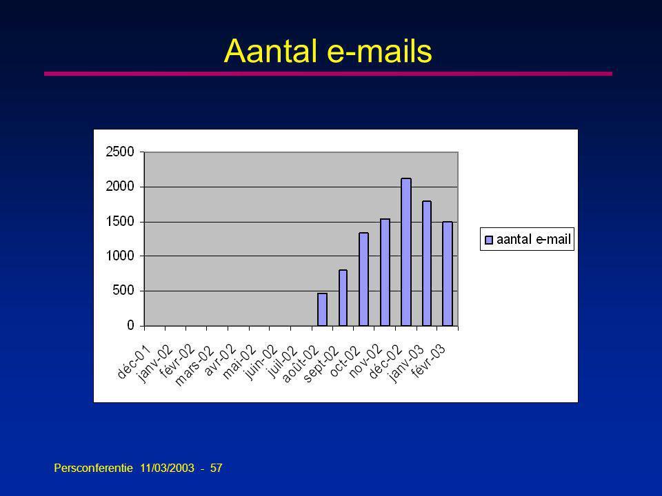 Persconferentie 11/03/2003 - 57 Aantal e-mails