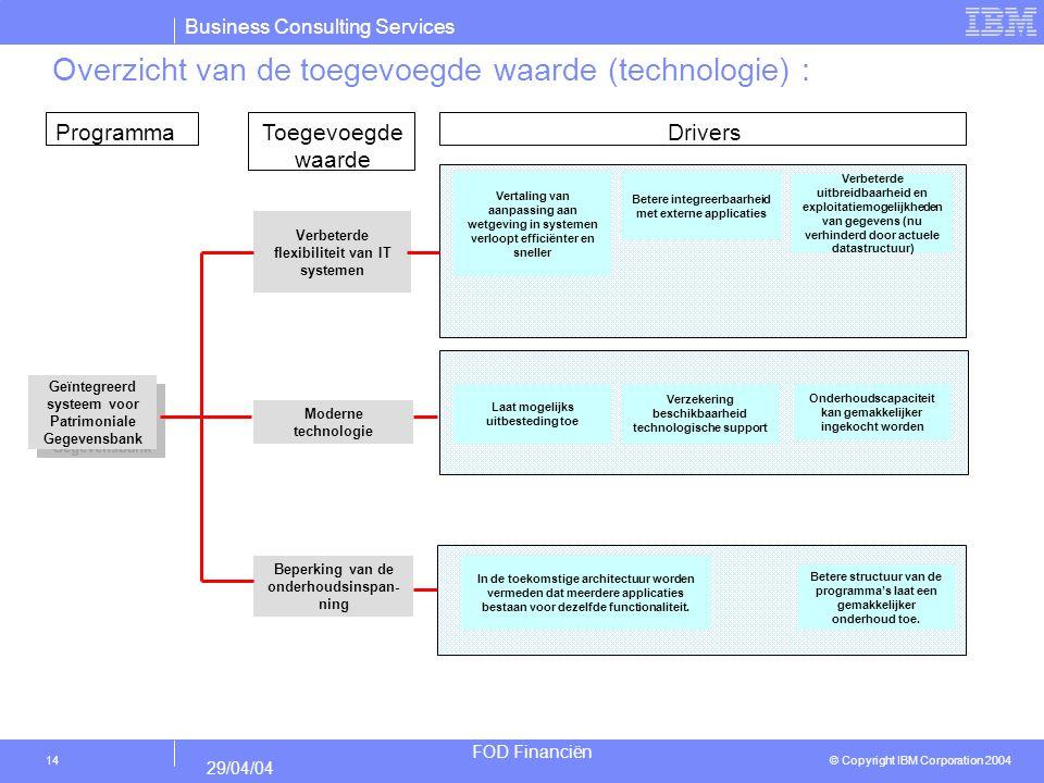 Business Consulting Services © Copyright IBM Corporation 2004 FOD Financiën 29/04/04 14 Overzicht van de toegevoegde waarde (technologie) : Geïntegree