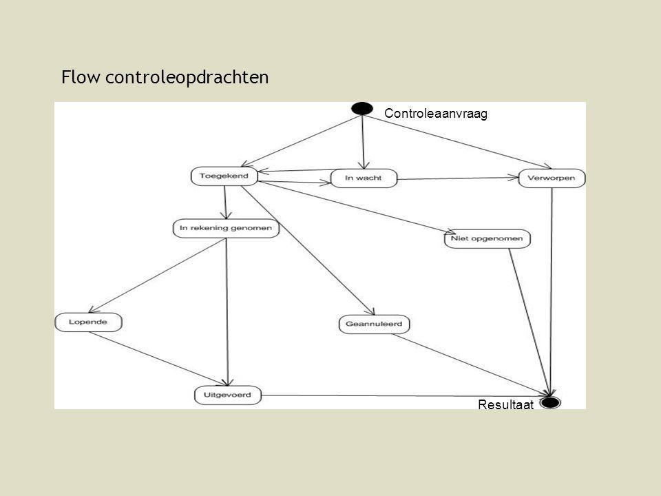 Flow controleopdrachten Controleaanvraag Resultaat