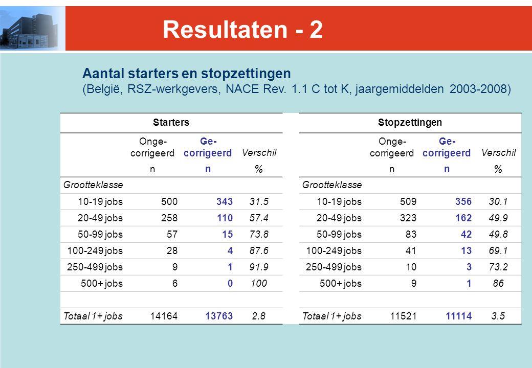 Aantal starters en stopzettingen (België, RSZ-werkgevers, NACE Rev.