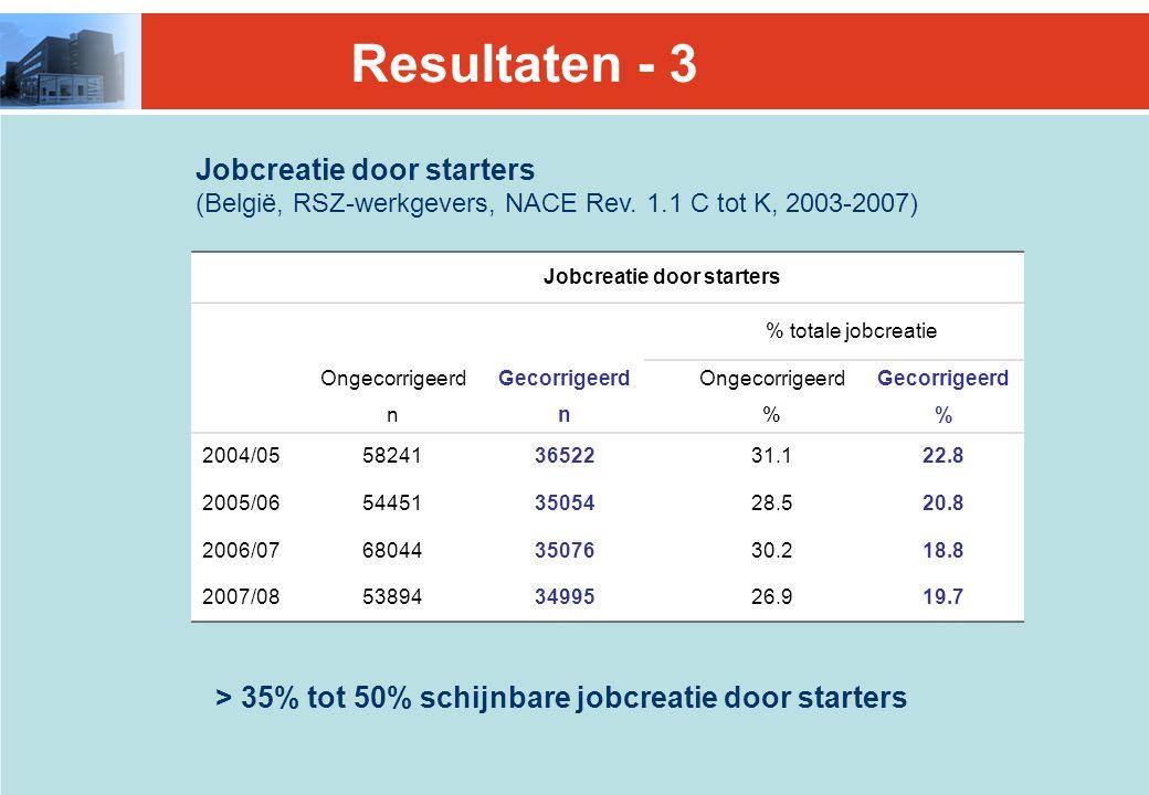 Jobcreatie door starters (België, RSZ-werkgevers, NACE Rev.