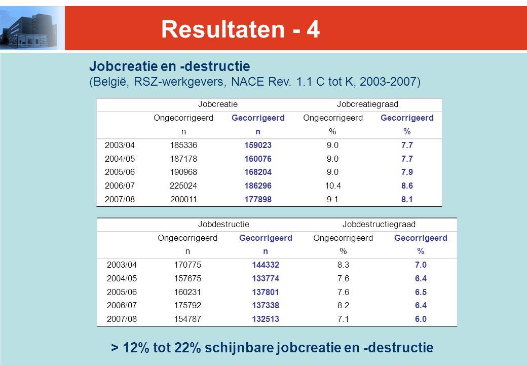 > 12% tot 22% schijnbare jobcreatie en -destructie Jobcreatie en -destructie (België, RSZ-werkgevers, NACE Rev.