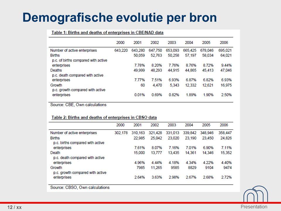 Presentation 12 / xx Demografische evolutie per bron