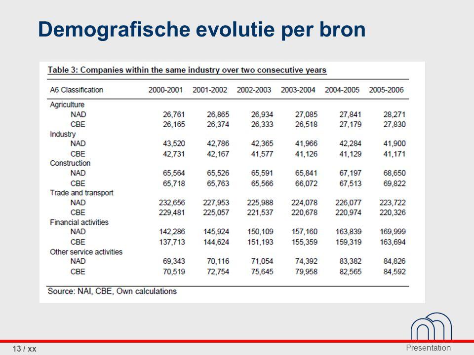 Presentation 13 / xx Demografische evolutie per bron