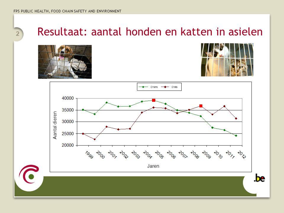 FPS PUBLIC HEALTH, FOOD CHAIN SAFETY AND ENVIRONMENT 22 Resultaat: aantal honden en katten in asielen Jaren Aantal dieren ChiensChats