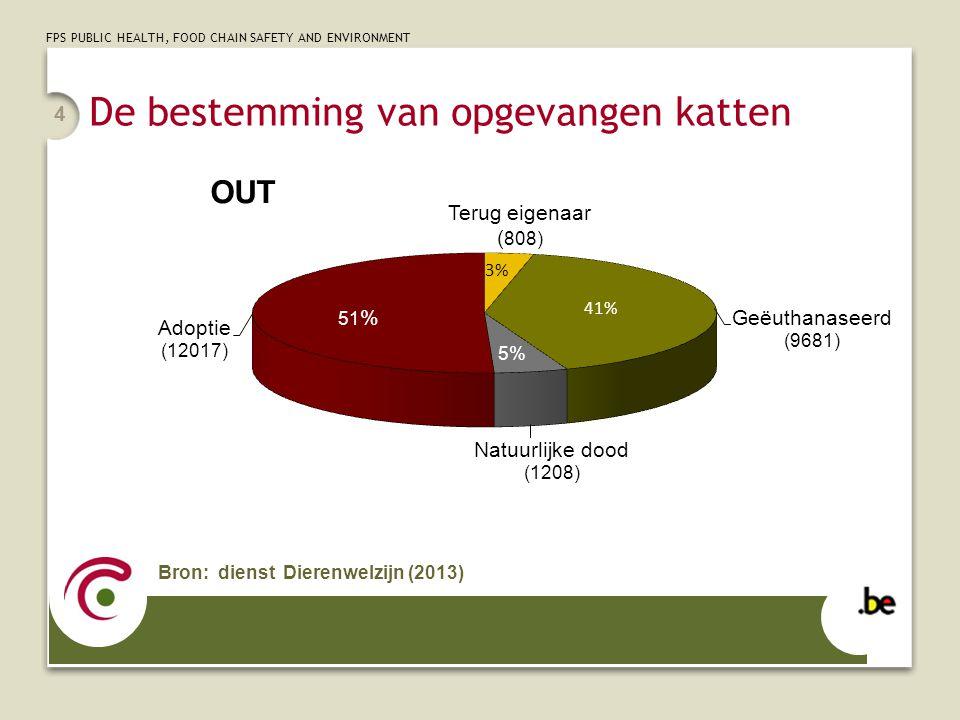 FPS PUBLIC HEALTH, FOOD CHAIN SAFETY AND ENVIRONMENT 4 De bestemming van opgevangen katten Bron: dienst Dierenwelzijn (2013)