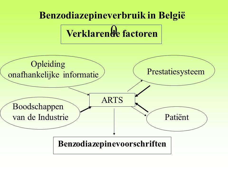 Benzodiazepineverbruik in België Verklarende factoren Opleiding onafhankelijke informatie Boodschappen van de Industrie Patiënt Benzodiazepinevoorschriften ARTS Prestatiesysteem 0