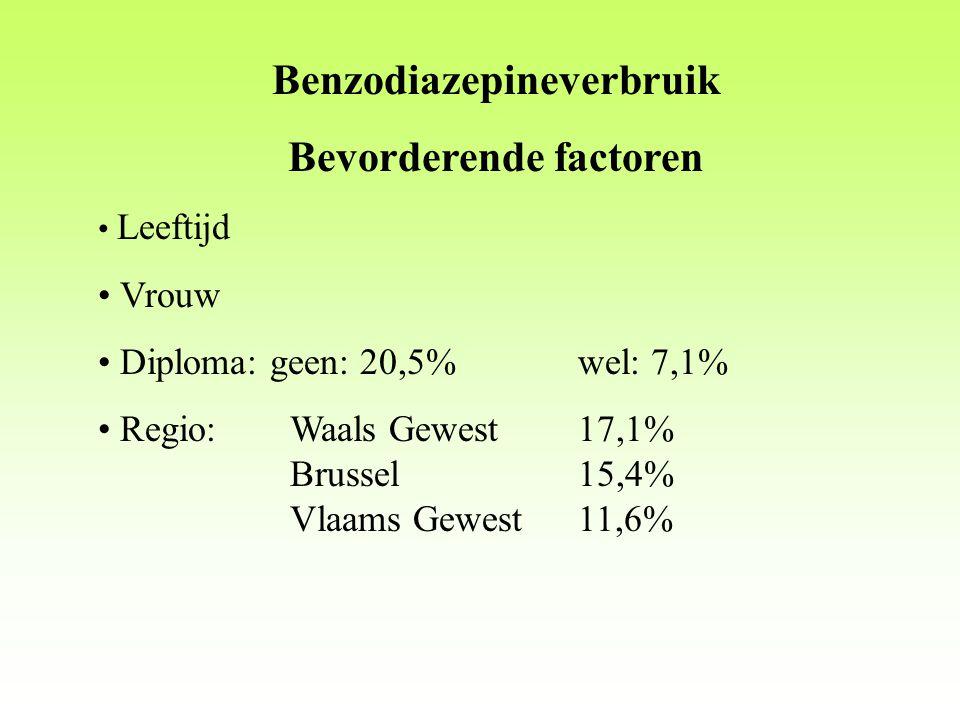 Benzodiazepineverbruik Bevorderende factoren Leeftijd Vrouw Diploma: geen: 20,5%wel: 7,1% Regio:Waals Gewest17,1% Brussel15,4% Vlaams Gewest11,6%