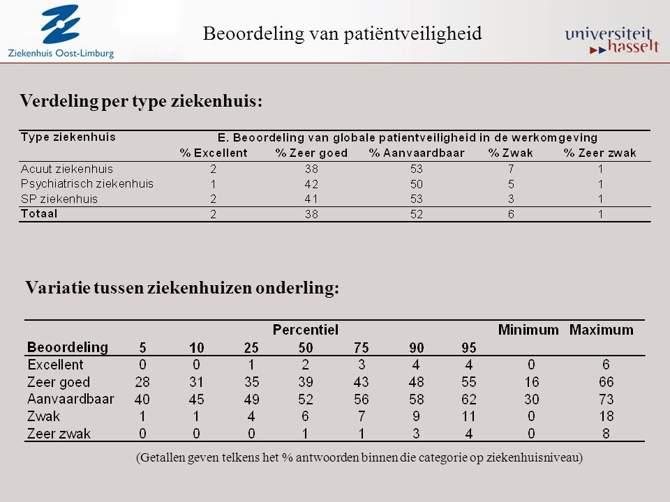 Beoordeling van patiëntveiligheid Verdeling per type ziekenhuis: Variatie tussen ziekenhuizen onderling: (Getallen geven telkens het % antwoorden binn