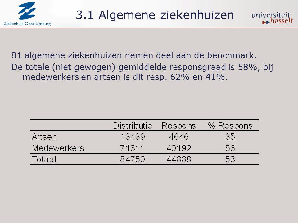 3.1 Algemene ziekenhuizen 81 algemene ziekenhuizen nemen deel aan de benchmark. De totale (niet gewogen) gemiddelde responsgraad is 58%, bij medewerke