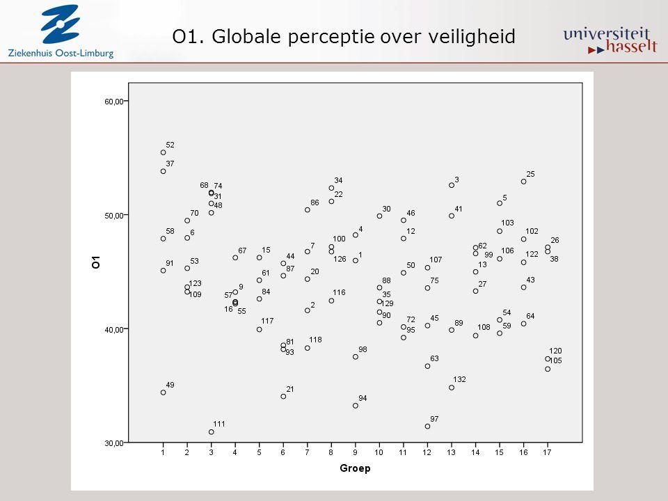 O1. Globale perceptie over veiligheid