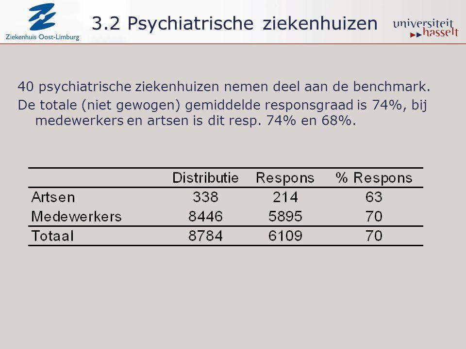 40 psychiatrische ziekenhuizen nemen deel aan de benchmark. De totale (niet gewogen) gemiddelde responsgraad is 74%, bij medewerkers en artsen is dit