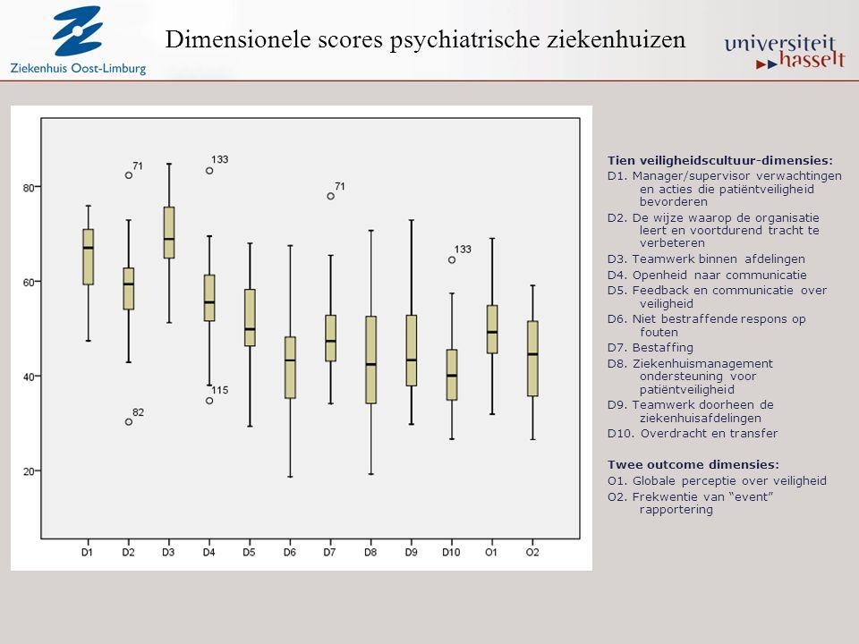 Dimensionele scores psychiatrische ziekenhuizen Tien veiligheidscultuur-dimensies: D1. Manager/supervisor verwachtingen en acties die patiëntveilighei