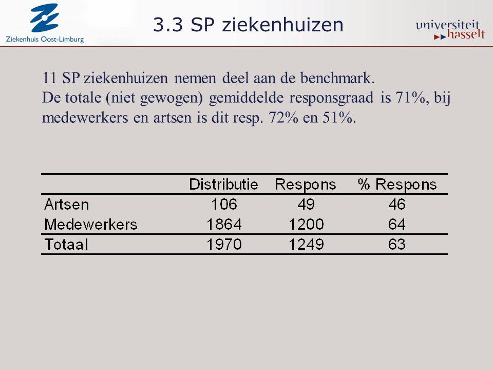 3.3 SP ziekenhuizen 11 SP ziekenhuizen nemen deel aan de benchmark. De totale (niet gewogen) gemiddelde responsgraad is 71%, bij medewerkers en artsen