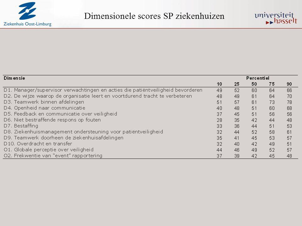 Dimensionele scores SP ziekenhuizen