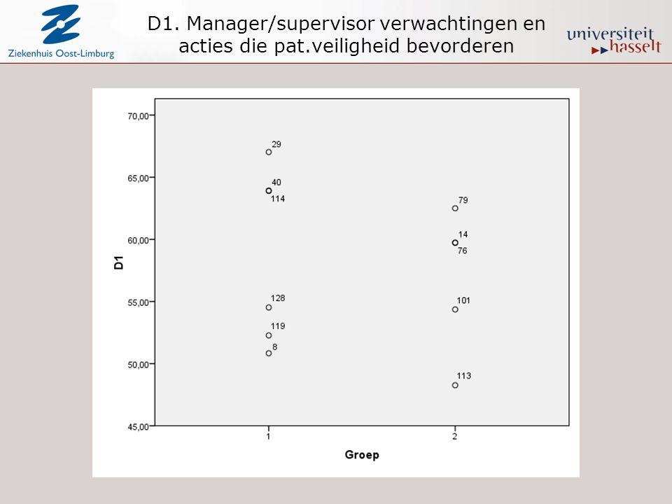 D1. Manager/supervisor verwachtingen en acties die pat.veiligheid bevorderen
