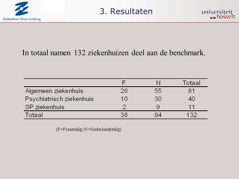 3. Resultaten In totaal namen 132 ziekenhuizen deel aan de benchmark. (F=Franstalig; N=Nederlandstalig)