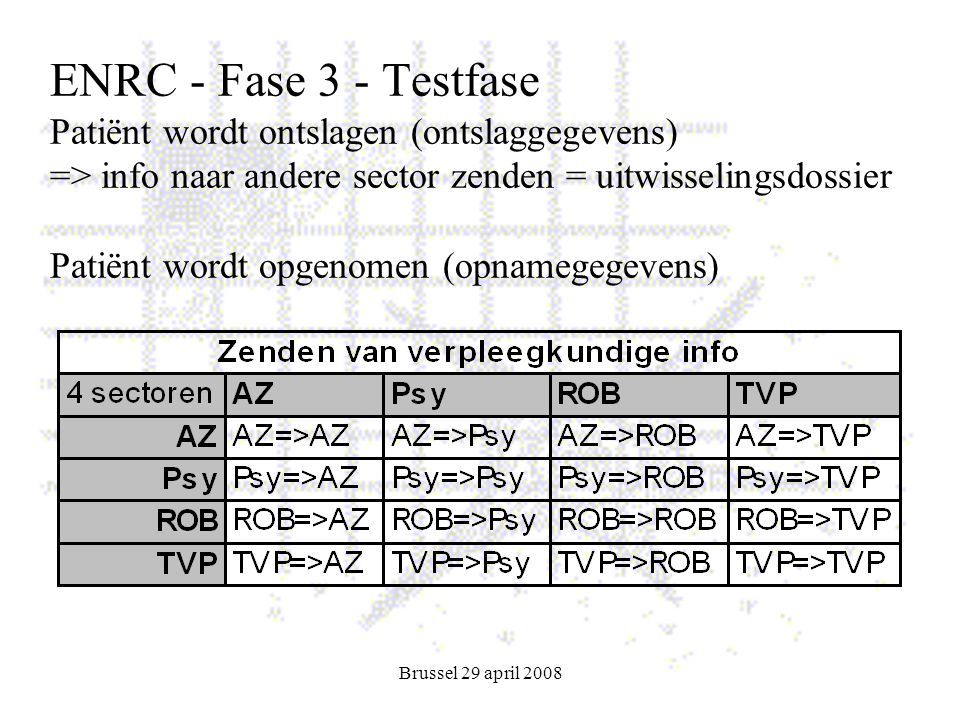 Brussel 29 april 2008 ENRC - Fase 3 - Testfase Patiënt wordt ontslagen (ontslaggegevens) => info naar andere sector zenden = uitwisselingsdossier Patiënt wordt opgenomen (opnamegegevens)