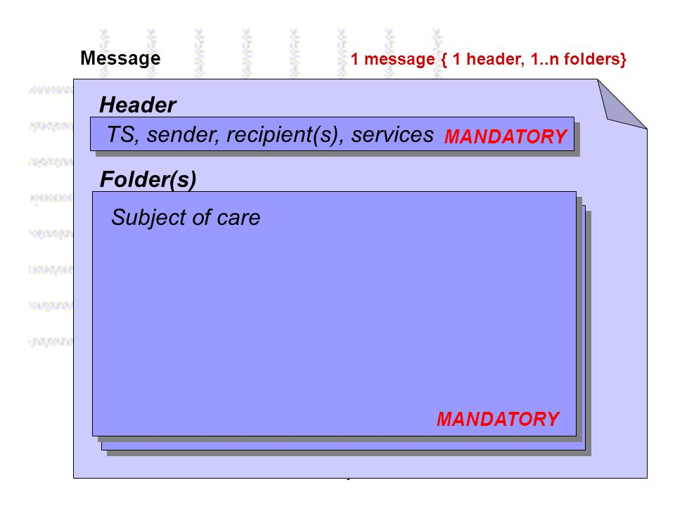 Brussel 29 april 2008 Message 1 message { 1 header, 1..n folders} Header MANDATORY TS, sender, recipient(s), services Folder(s) MANDATORY Subject of care